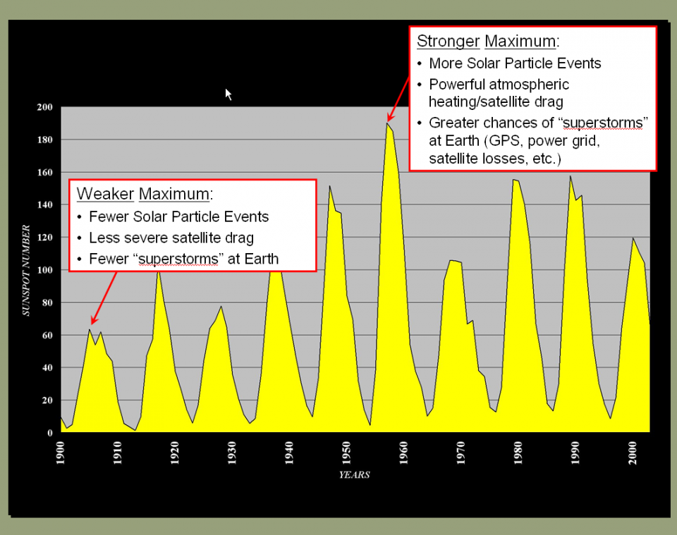 Solar Cycle 24 Prediction Updated May 2009 Noaa Nws