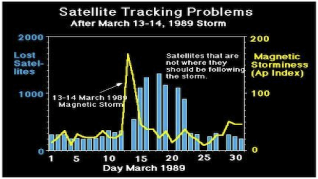 Fig 2. Number of satellites lost in connection with the March 13-14, 1989 storm.