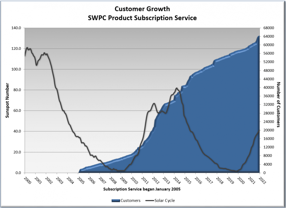 PSS Growth Chart