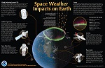 Space Weather and its Impacts Poster Side B