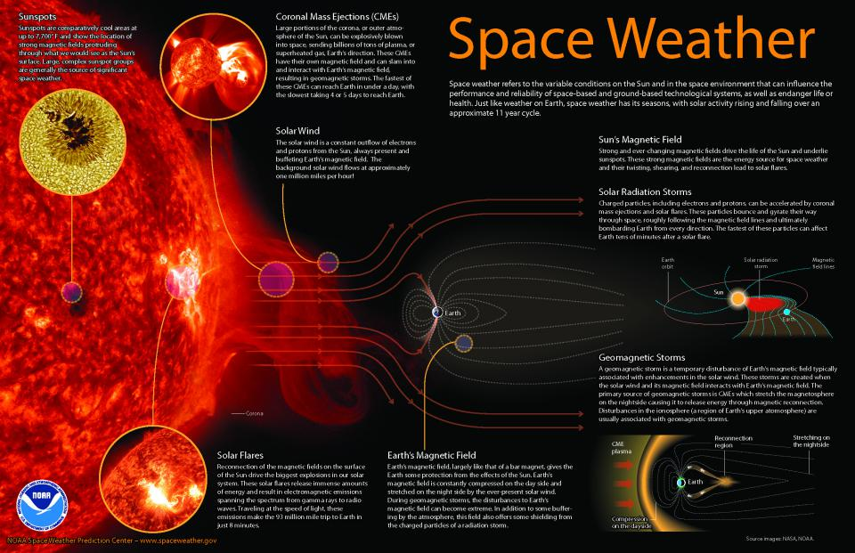 posters and booklets noaa nws space weather prediction center