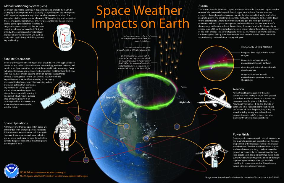 Posters and booklets noaa nws space weather prediction for What is space