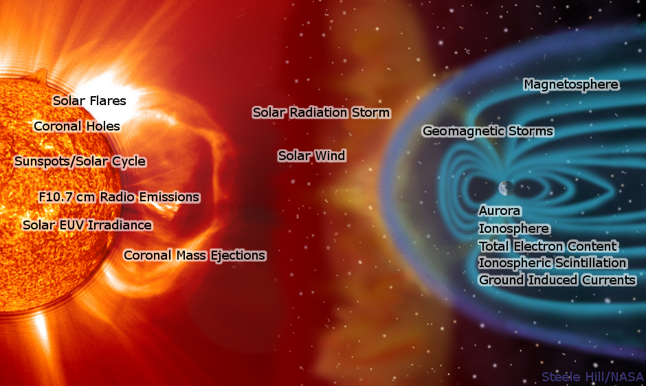 Phenomena and their affects between the Sun and Earth.