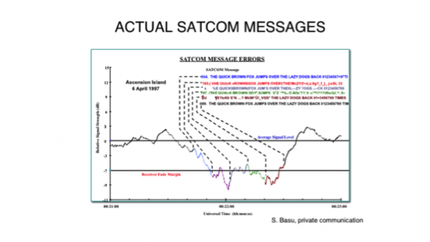 Satellite Communication Messages