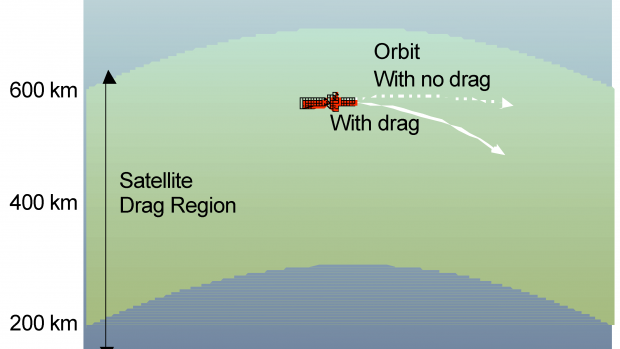 Satellite Drag