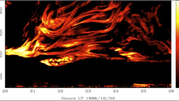 Plot of Ionospheric Scintillation