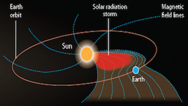 Solar Radiation Storm | NOAA / NWS Space Weather ...