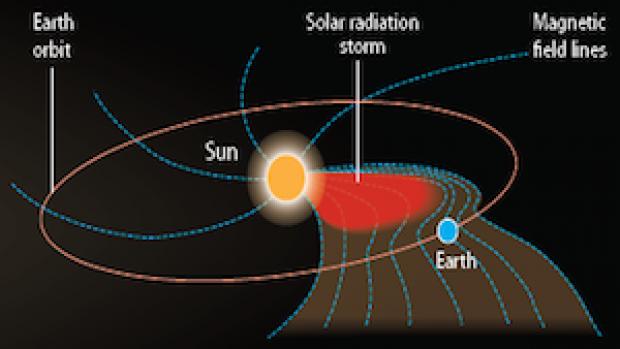 solar radiation storm