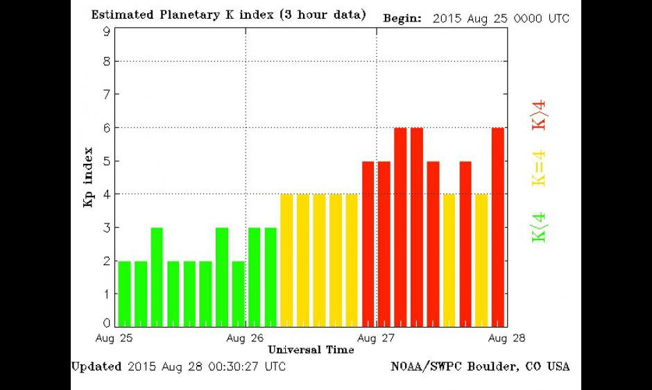 Estimated Planetary K index (3-hour data) chart