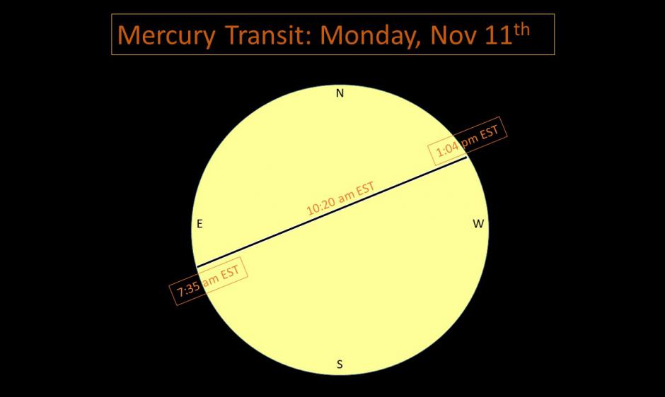 Mercury Transits the Sun on Monday, November 11th, 2019 | NOAA / NWS Space Weather Prediction Center