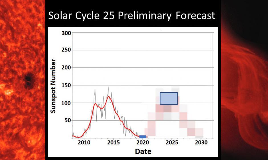 Previsión Preliminar del Ciclo Solar 25