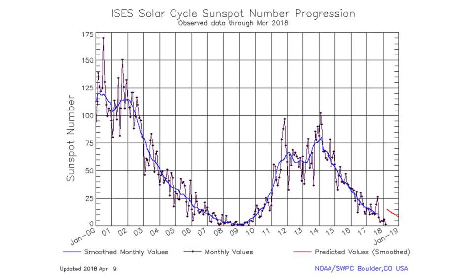 Solar Cycle 24 Status and Solar Cycle 25 Upcoming Forecast | NOAA