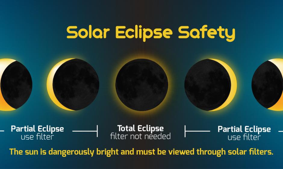 Soalr Eclipse Safety