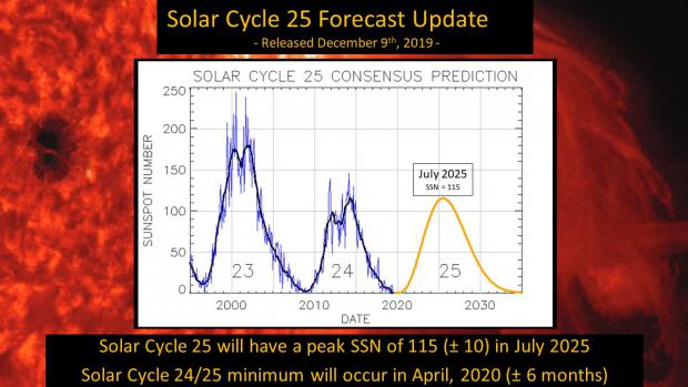 Solar Cycle 25 Forecast