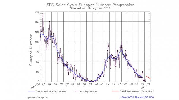 Solar Cycle 24 Plot