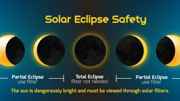 Soalr Eclipse Safety