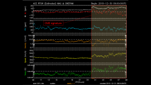 Image depicting arrival of the 28 December CME from the ACE satellite.