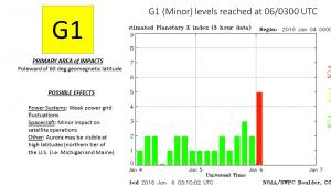 G1 (Minor) storm levels reached at 06/0300 UTC