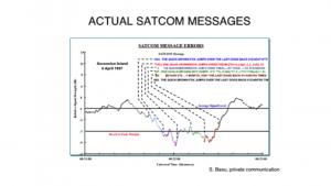 Satellite Communication Messages