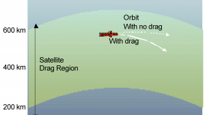 Satellite Drag